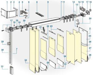 Principales roturas de persianas verticales