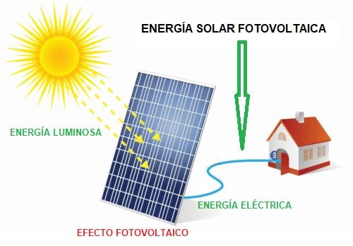Empresa de energía solar fotovoltaica en Lloret de Mar